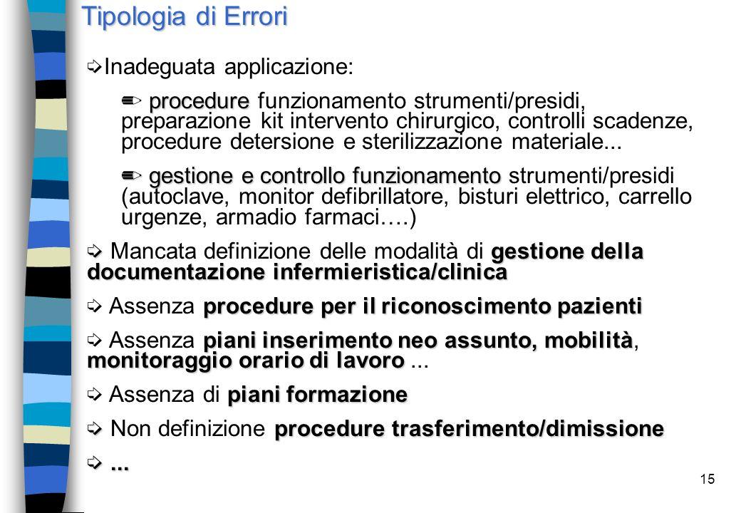 Tipologia di Errori Classificazione. Inesattezza/inadeguatezza (deviazioni rispetto all'adeguata esecuzione di una procedura)