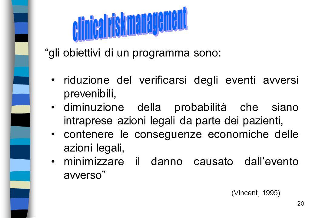Principi del risk management: