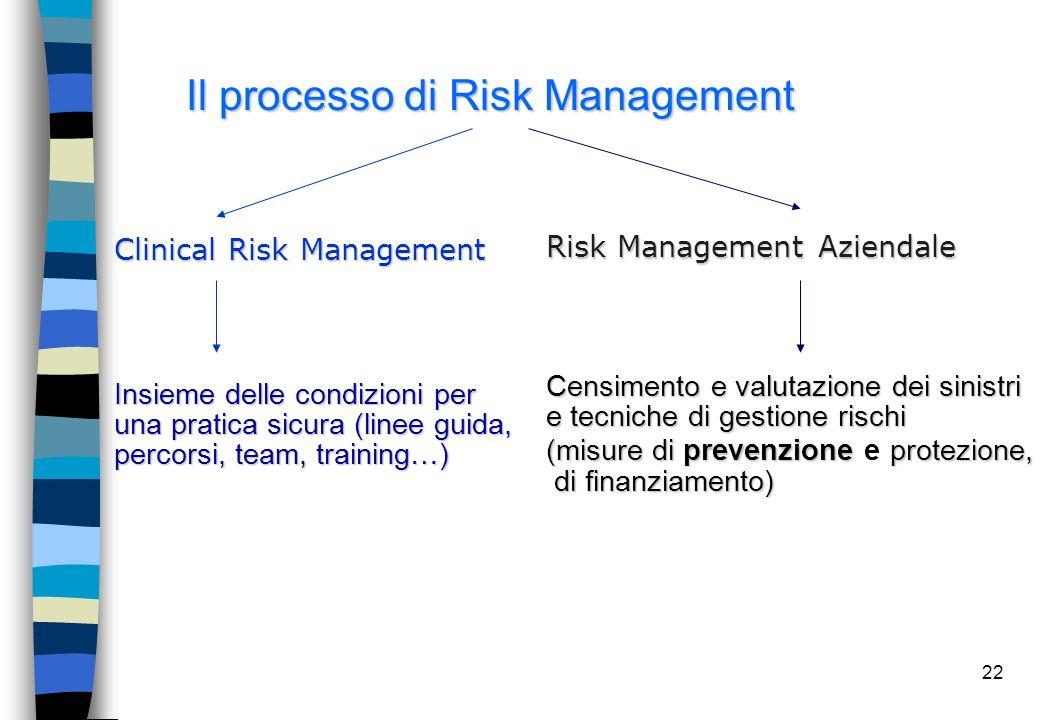 Logiche e Strumenti del risk management: