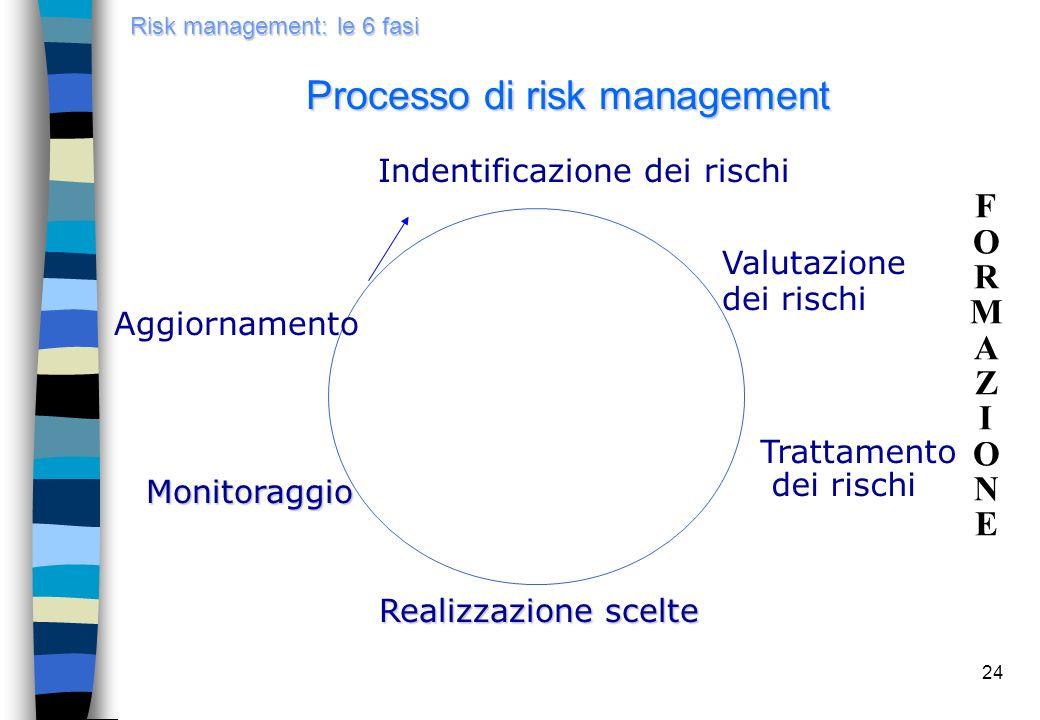 Metodi di analisi del rischio