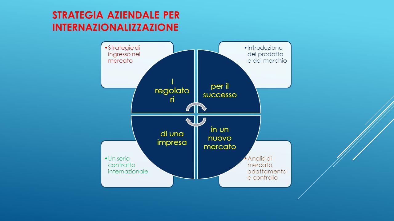 Strategia aziendale per internazionalizzazione