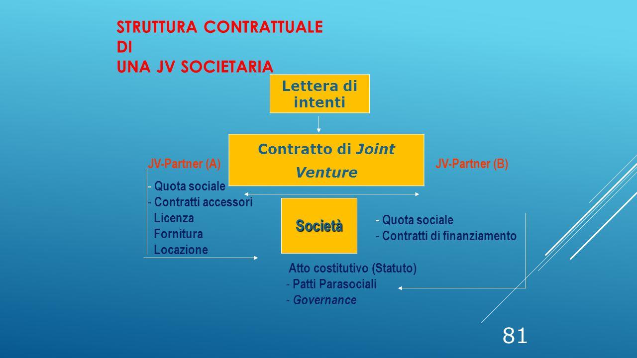 Struttura contrattuale di una JV societaria