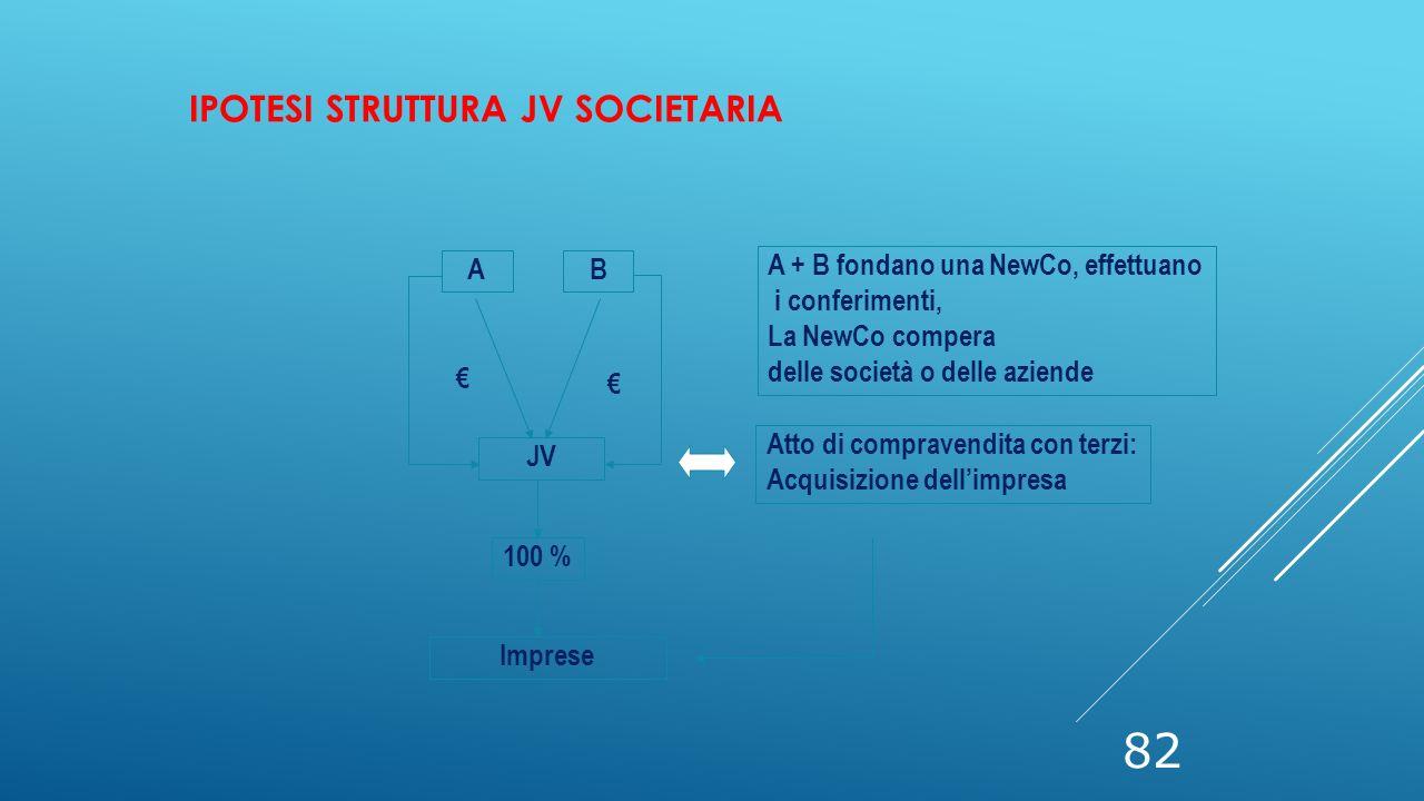 Ipotesi struttura JV societaria