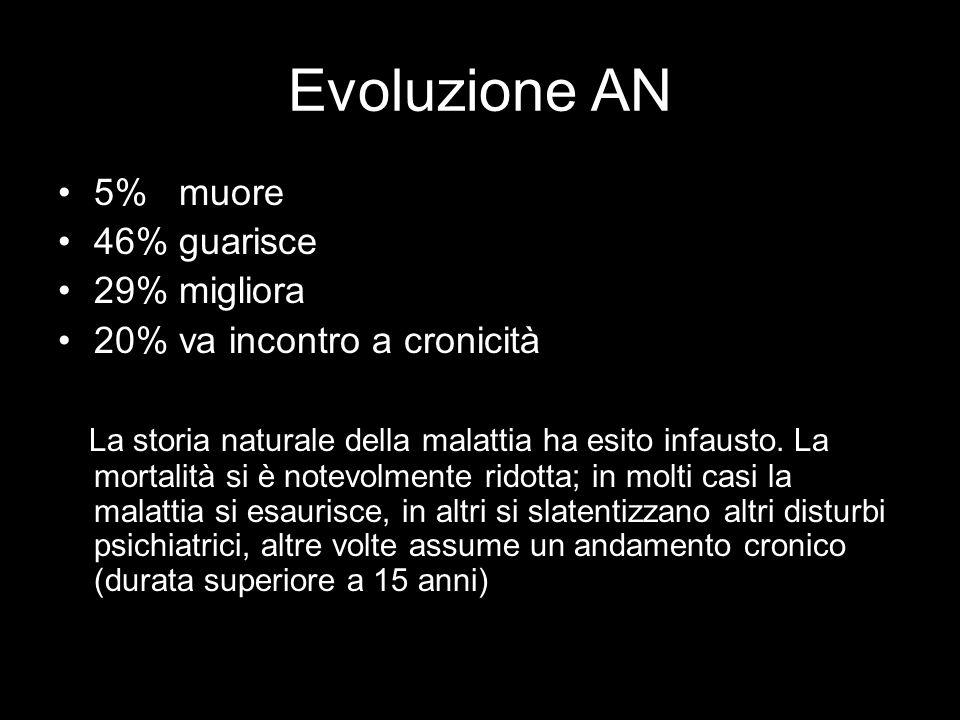 Evoluzione AN 5% muore 46% guarisce 29% migliora