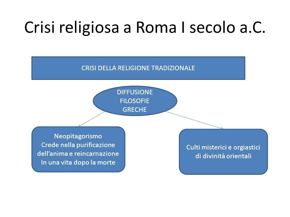 Crisi religiosa a Roma I secolo a.C.