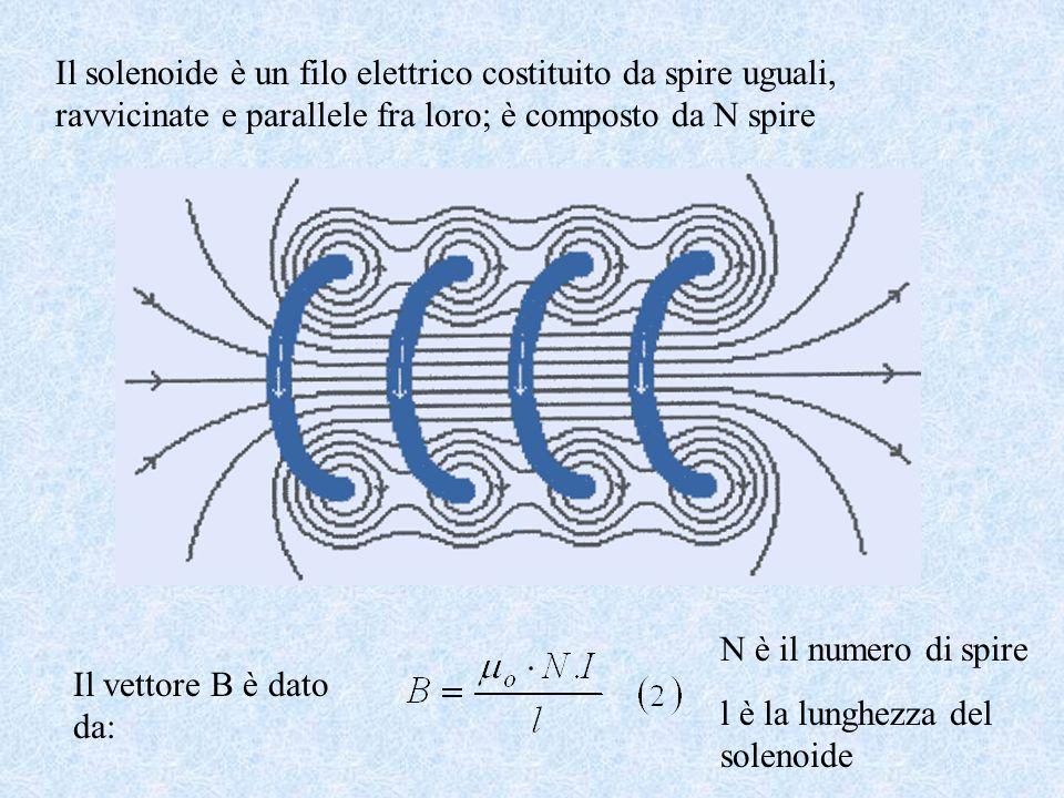 Il solenoide è un filo elettrico costituito da spire uguali, ravvicinate e parallele fra loro; è composto da N spire