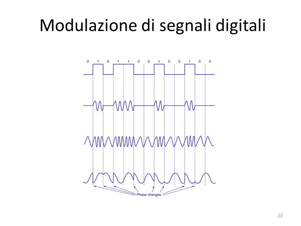 Modulazione di segnali digitali
