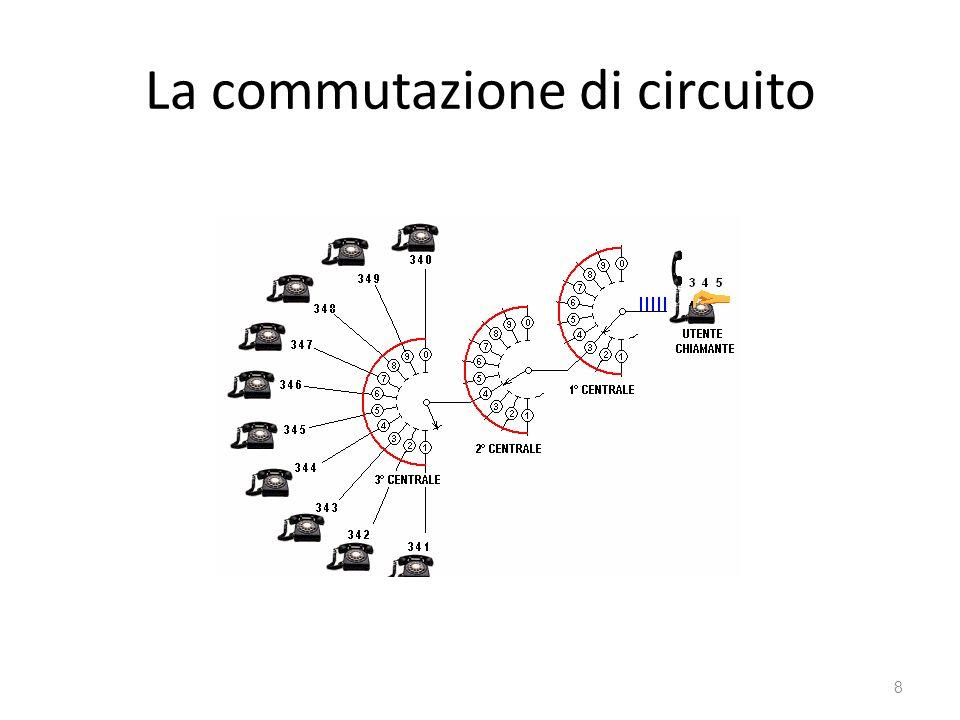 La commutazione di circuito