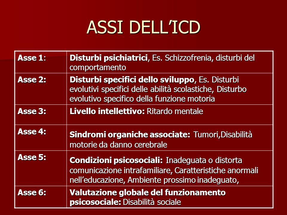 ASSI DELL'ICD Asse 1: Disturbi psichiatrici, Es. Schizzofrenia, disturbi del comportamento. Asse 2: