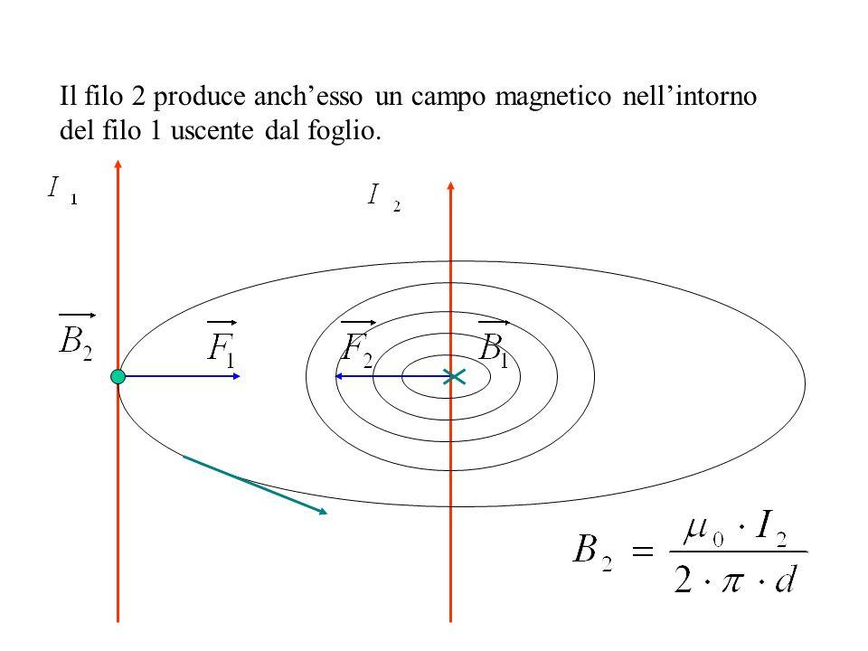 Il filo 2 produce anch'esso un campo magnetico nell'intorno del filo 1 uscente dal foglio.