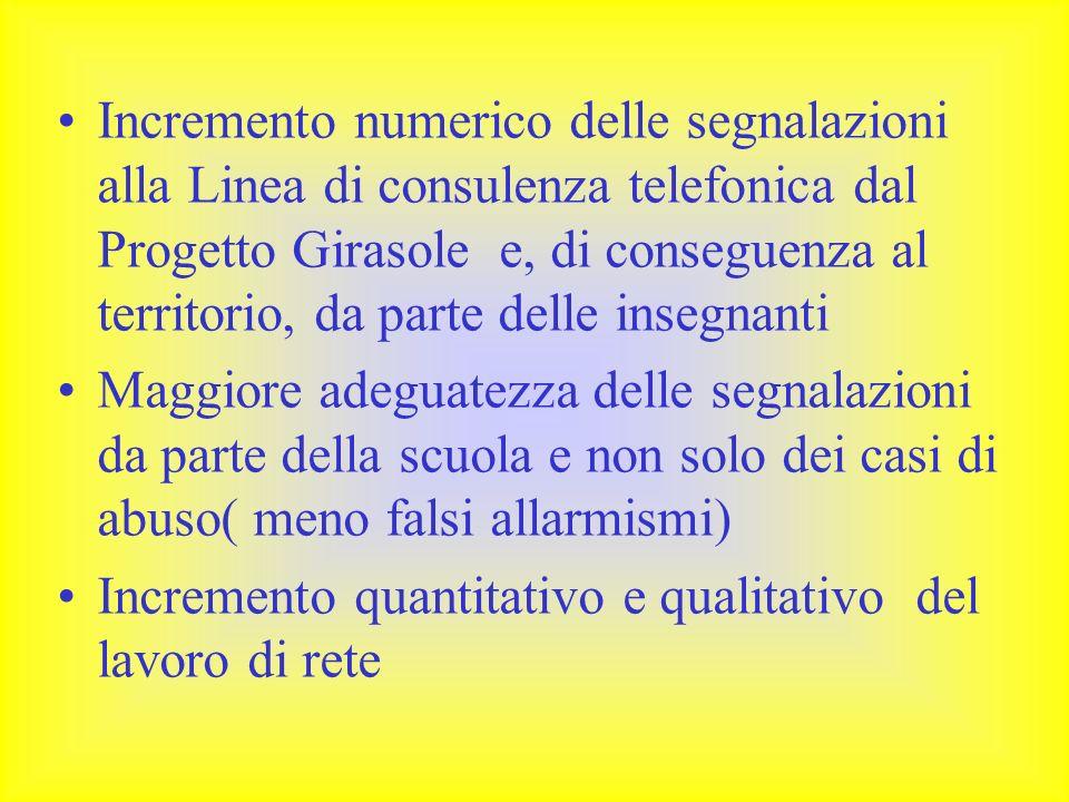 Incremento numerico delle segnalazioni alla Linea di consulenza telefonica dal Progetto Girasole e, di conseguenza al territorio, da parte delle insegnanti