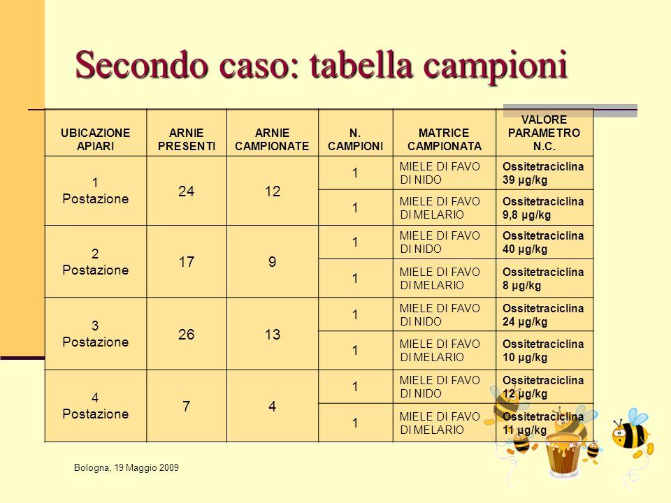Secondo caso: tabella campioni