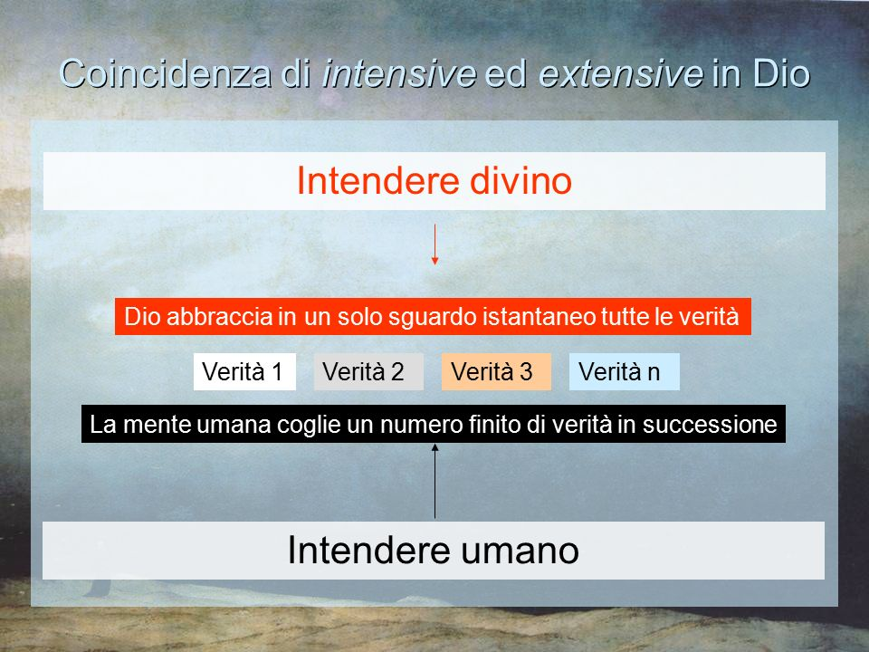Coincidenza di intensive ed extensive in Dio