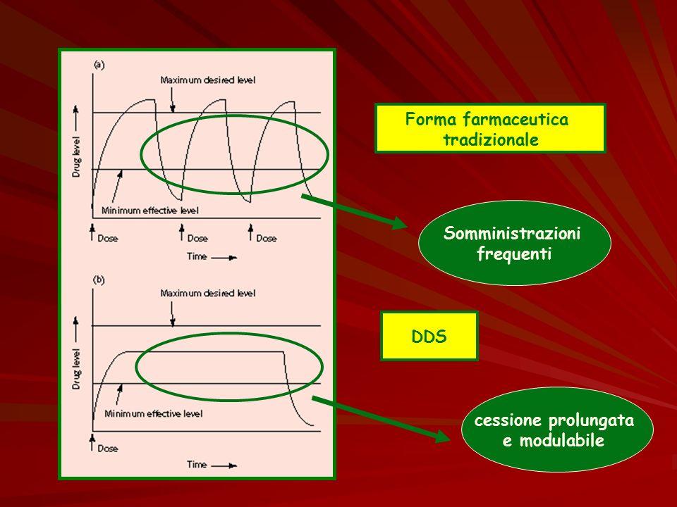 Forma farmaceutica tradizionale Somministrazioni frequenti DDS cessione prolungata e modulabile