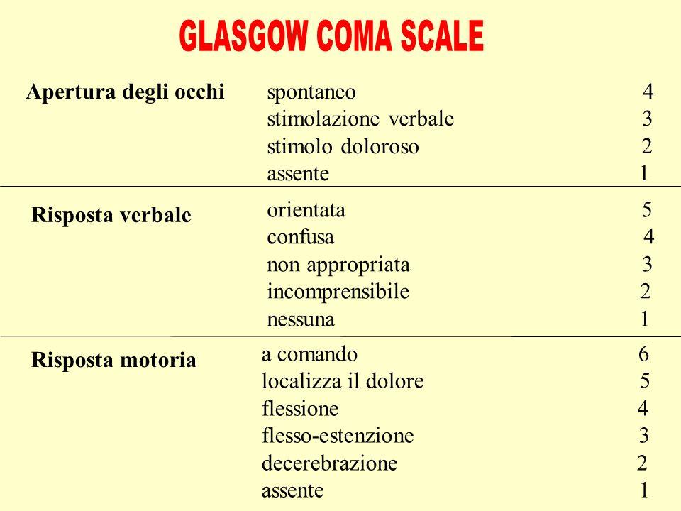 GLASGOW COMA SCALE Apertura degli occhi spontaneo 4