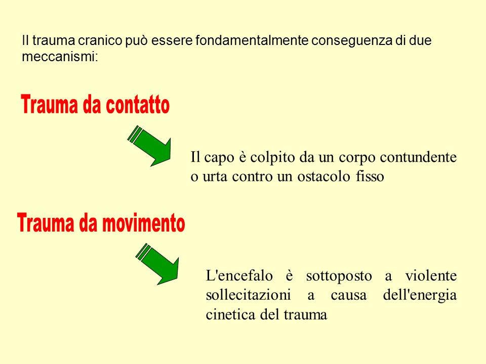 Trauma da contatto Trauma da movimento