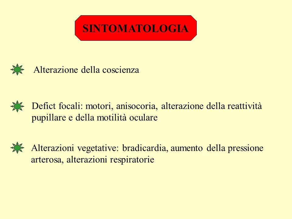 SINTOMATOLOGIA Alterazione della coscienza