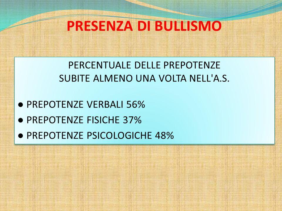 PRESENZA DI BULLISMO PERCENTUALE DELLE PREPOTENZE
