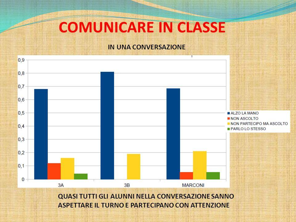 COMUNICARE IN CLASSE IN UNA CONVERSAZIONE