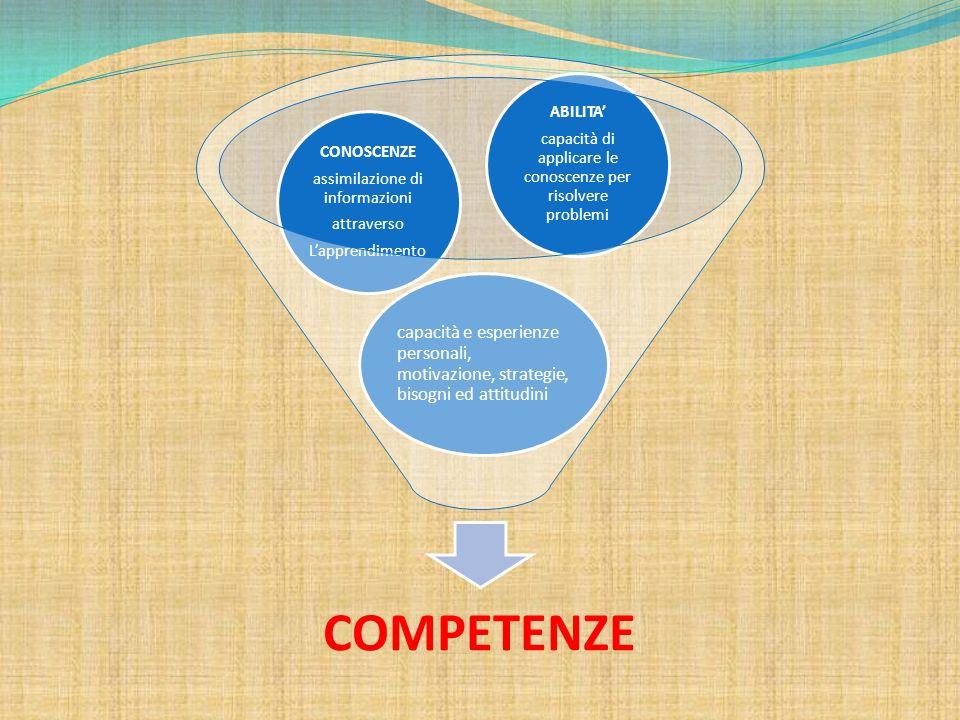 COMPETENZE capacità e esperienze personali, motivazione, strategie, bisogni ed attitudini. CONOSCENZE.