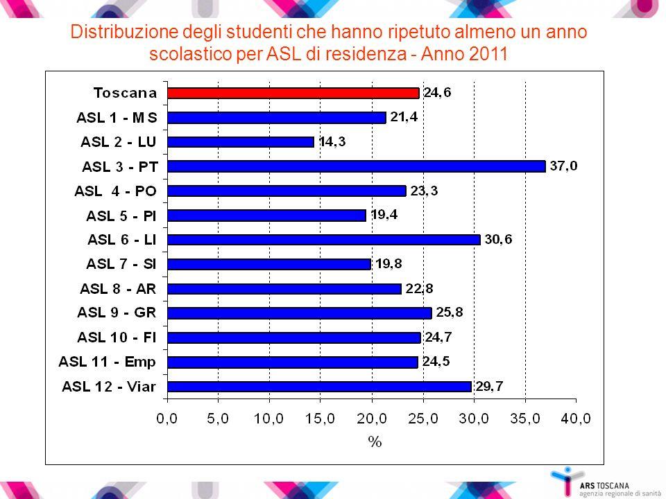 Distribuzione degli studenti che hanno ripetuto almeno un anno scolastico per ASL di residenza - Anno 2011