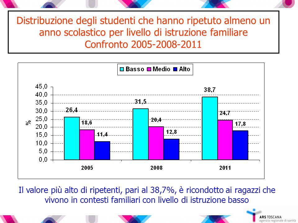 Distribuzione degli studenti che hanno ripetuto almeno un anno scolastico per livello di istruzione familiare Confronto 2005-2008-2011