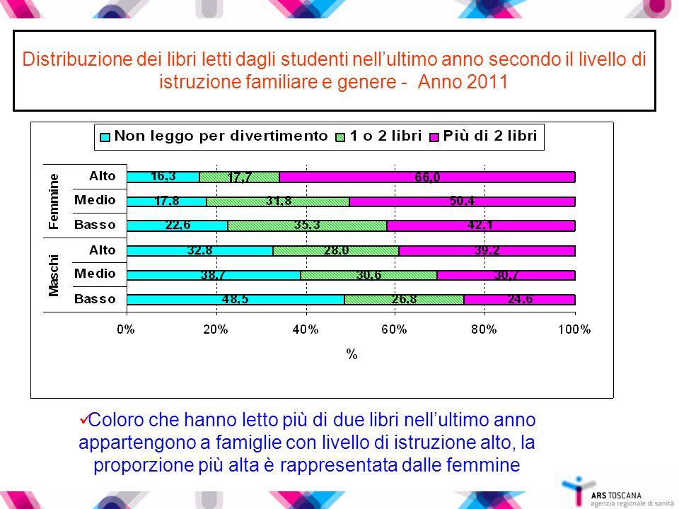 Distribuzione dei libri letti dagli studenti nell'ultimo anno secondo il livello di istruzione familiare e genere - Anno 2011