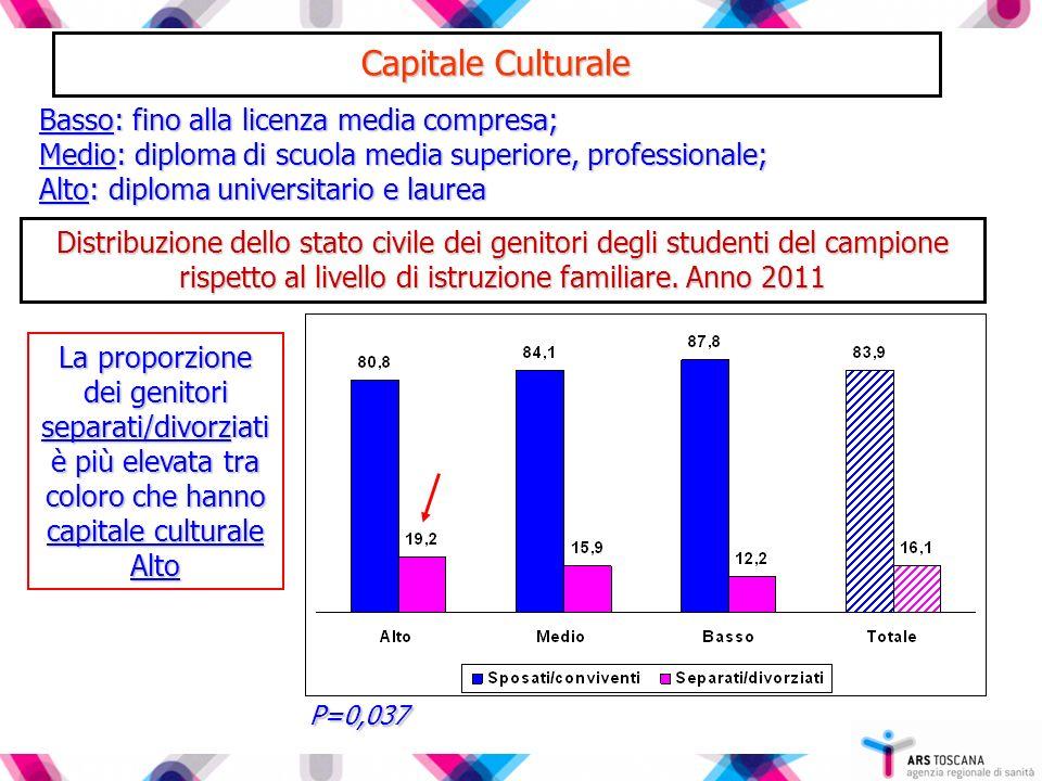 Capitale Culturale Basso: fino alla licenza media compresa;