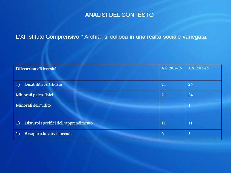 ANALISI DEL CONTESTO L'XI Istituto Comprensivo Archia si colloca in una realtà sociale variegata.