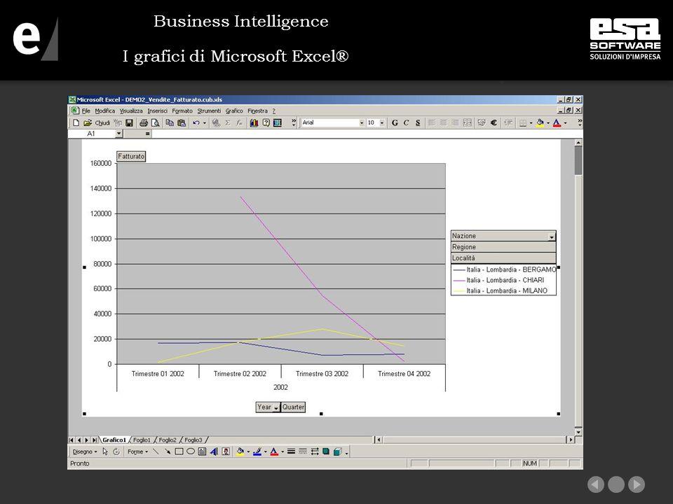 I grafici di Microsoft Excel®