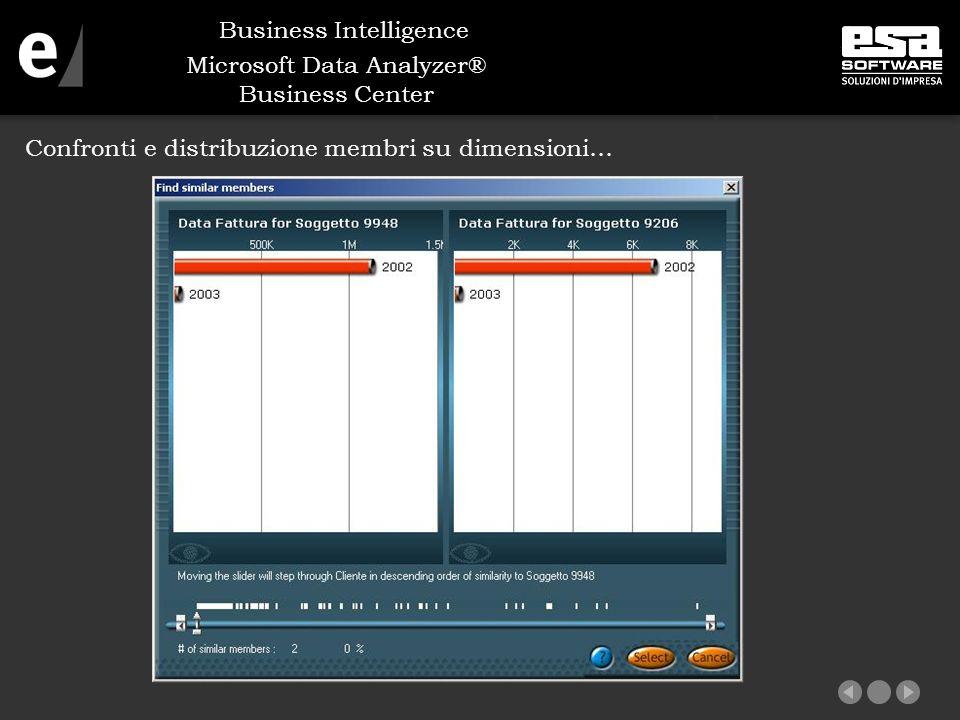 Microsoft Data Analyzer® Business Center