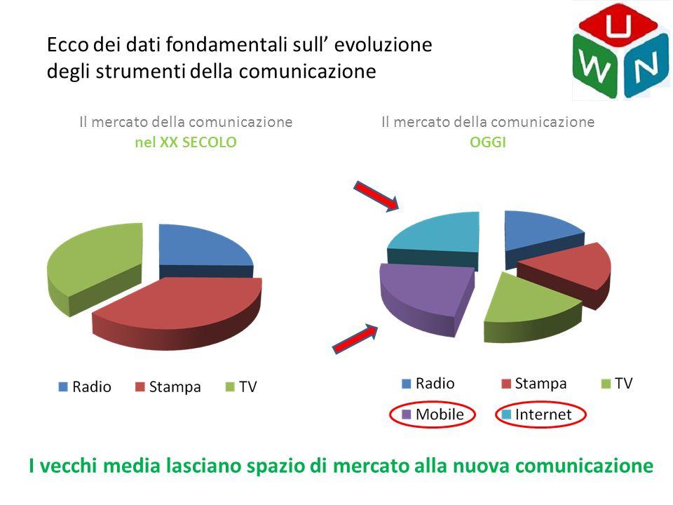 I vecchi media lasciano spazio di mercato alla nuova comunicazione