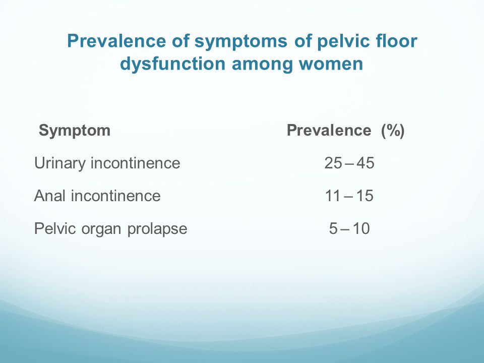 Prevalence of symptoms of pelvic floor dysfunction among women