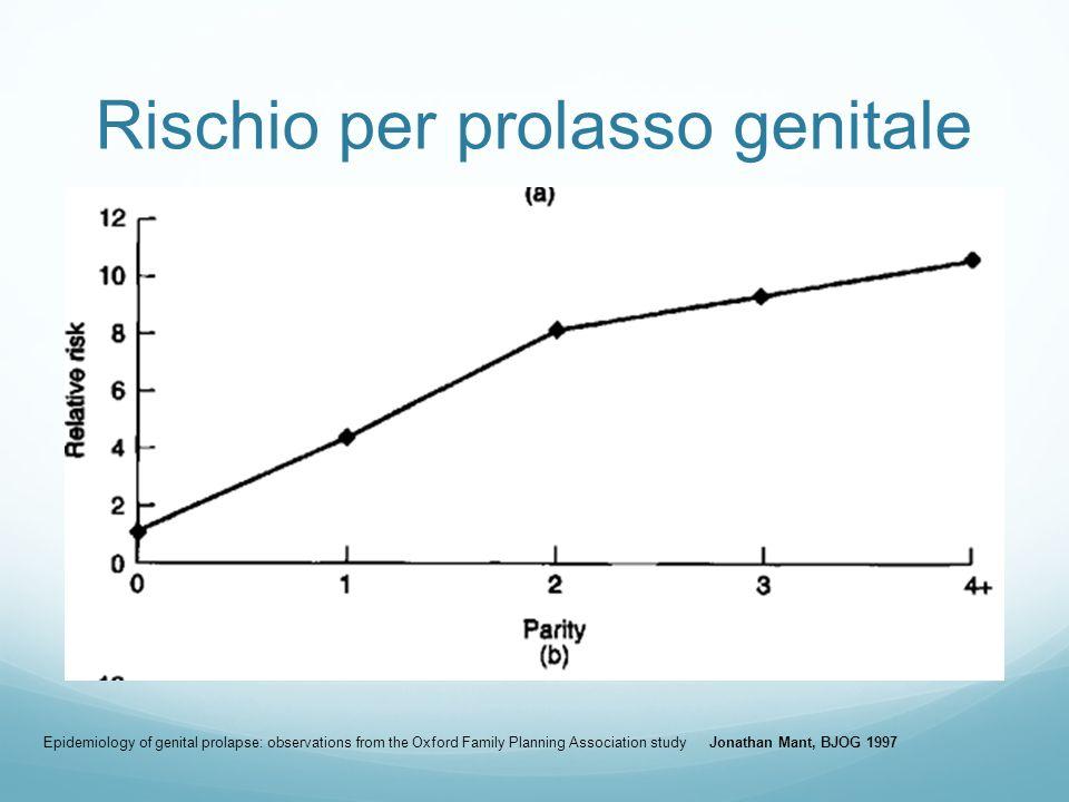 Rischio per prolasso genitale