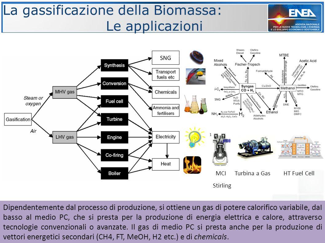 La gassificazione della Biomassa: Le applicazioni