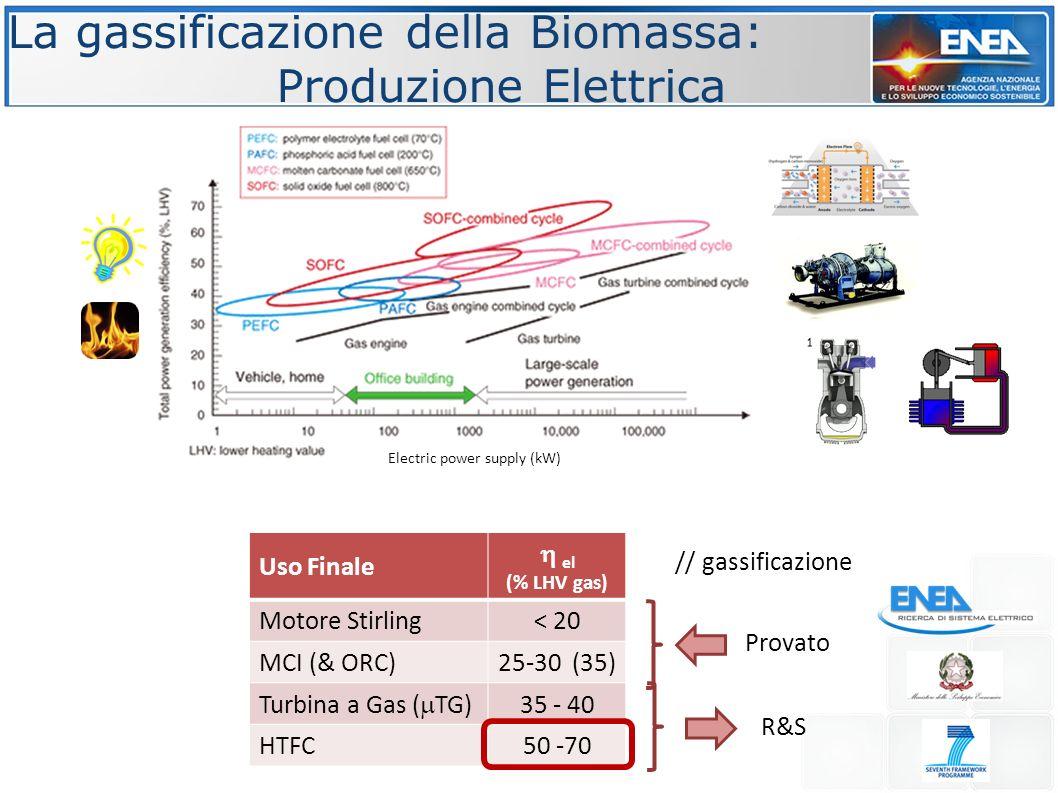 La gassificazione della Biomassa: Produzione Elettrica