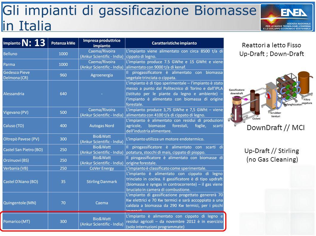 Gli impianti di gassificazione Biomasse in Italia