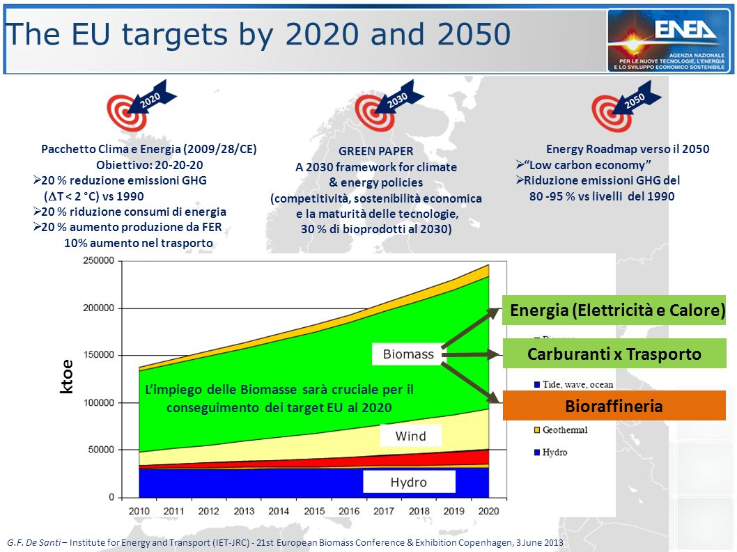 The EU targets by 2020 and 2050 Energia (Elettricità e Calore)