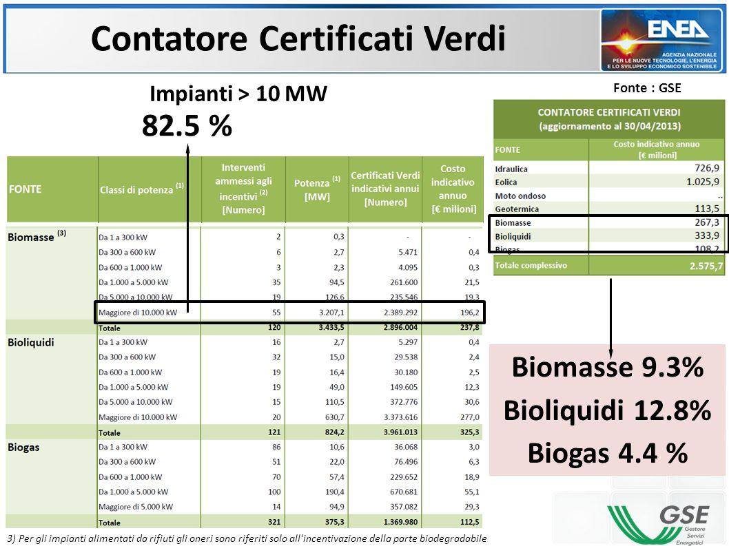 Contatore Certificati Verdi
