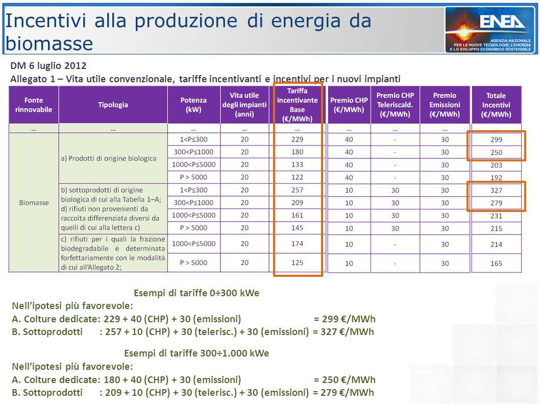 Incentivi alla produzione di energia da biomasse