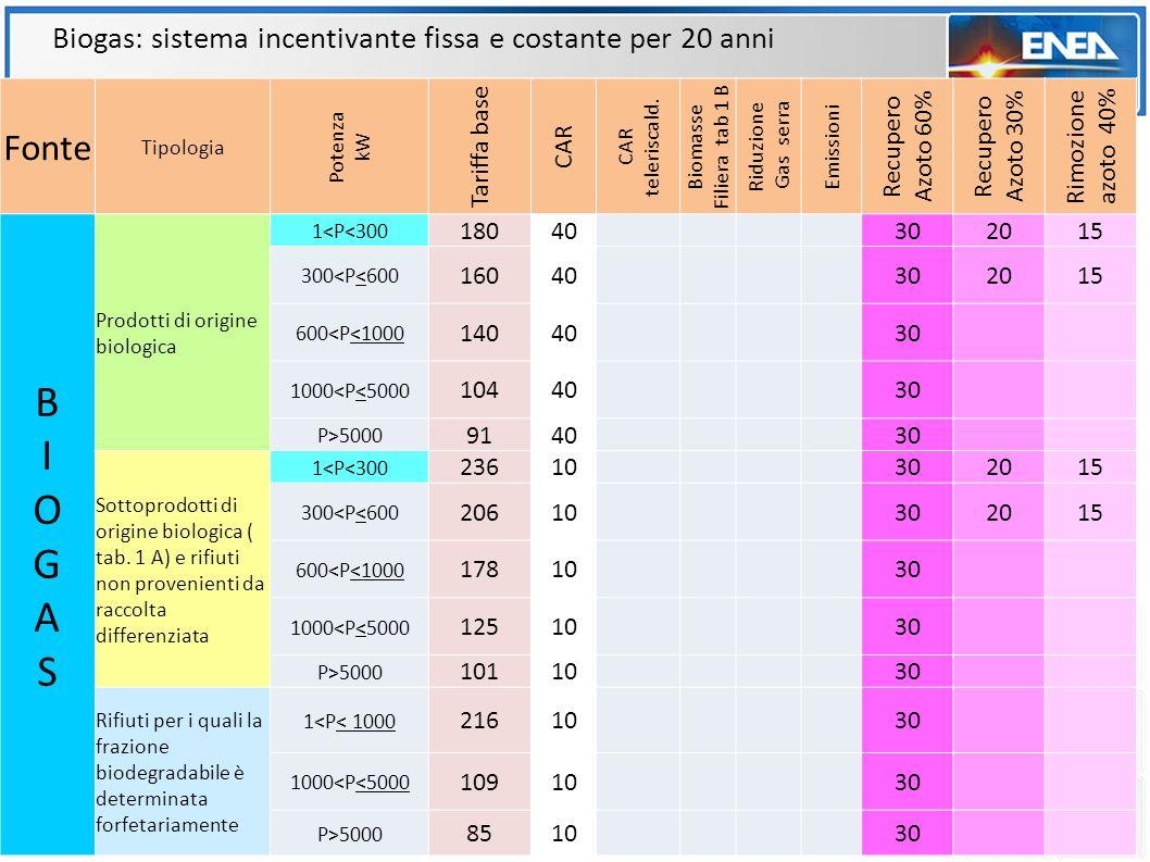 Biogas: sistema incentivante fissa e costante per 20 anni