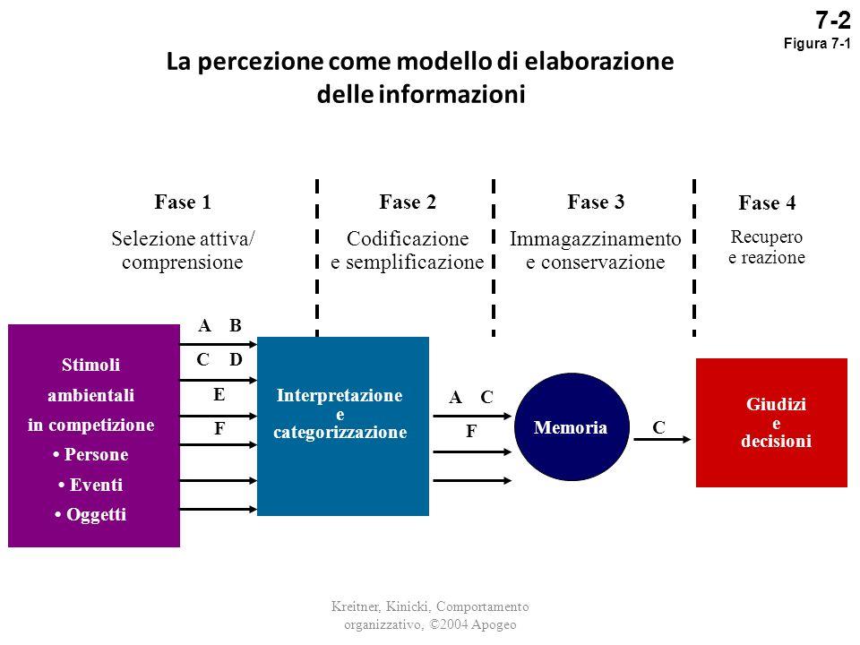 La percezione come modello di elaborazione delle informazioni
