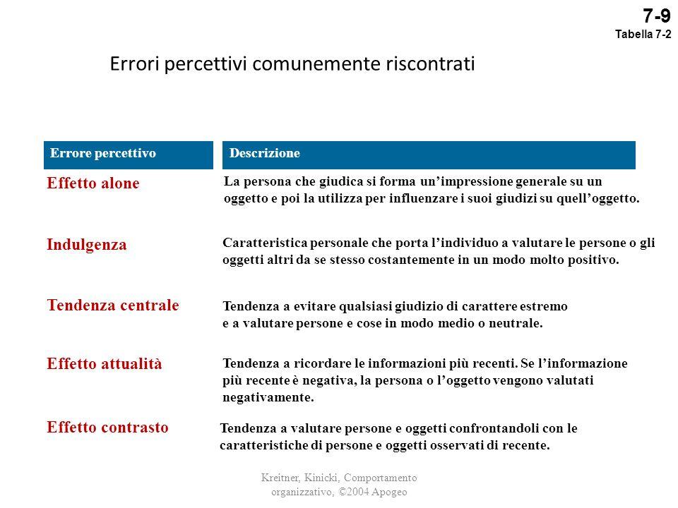 Errori percettivi comunemente riscontrati