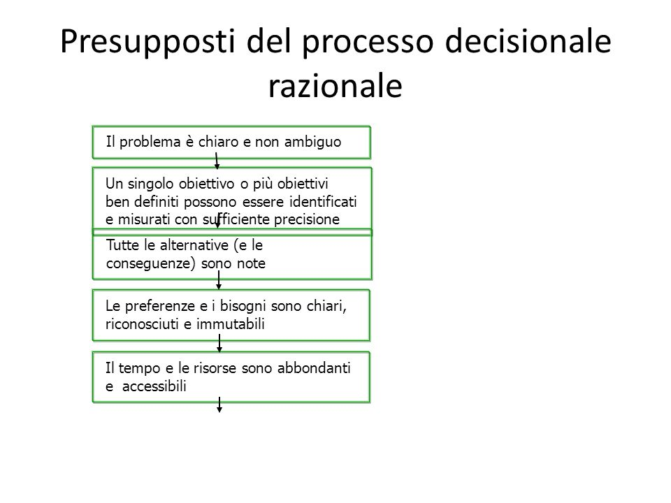 Presupposti del processo decisionale razionale