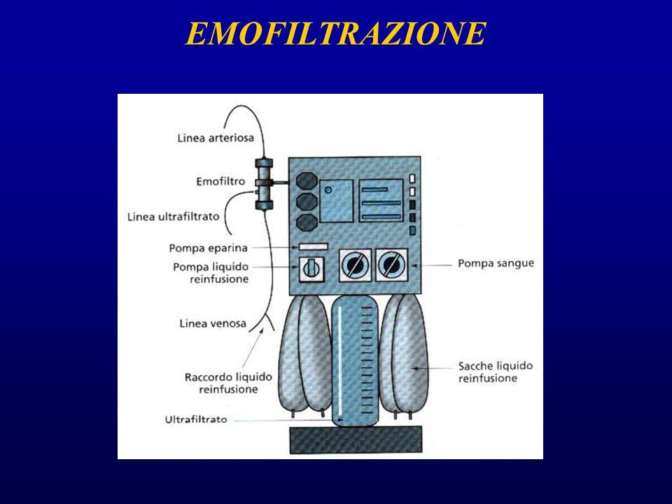 EMOFILTRAZIONE