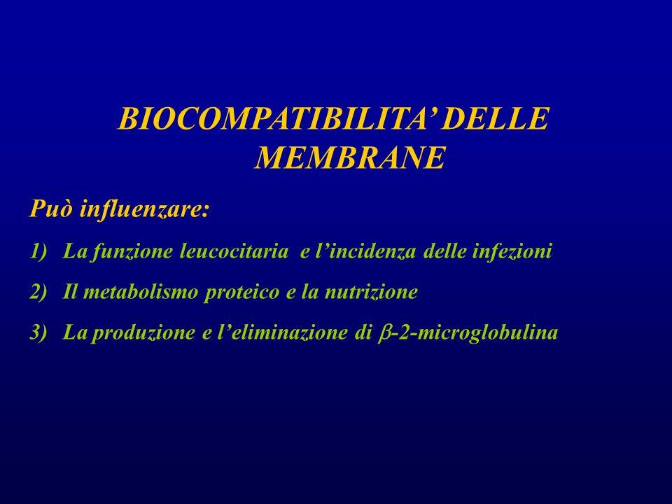 BIOCOMPATIBILITA' DELLE MEMBRANE