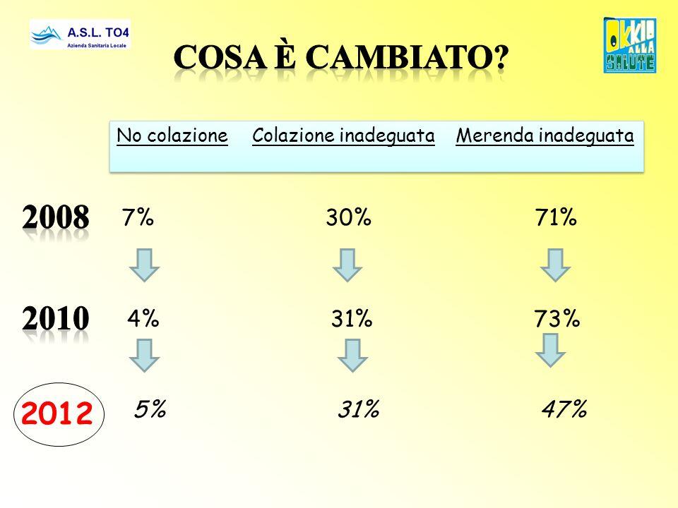 Cosa è cambiato 2008 2010 2012 7% 30% 71% 4% 31% 73% 5% 31% 47%