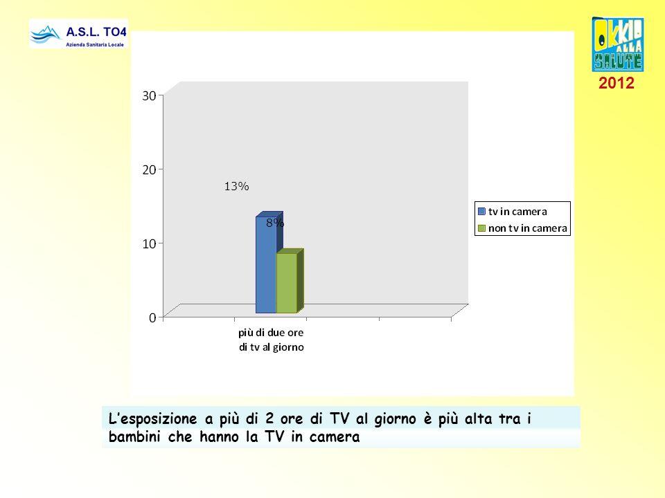 2012 13% 8% L'esposizione a più di 2 ore di TV al giorno è più alta tra i bambini che hanno la TV in camera.