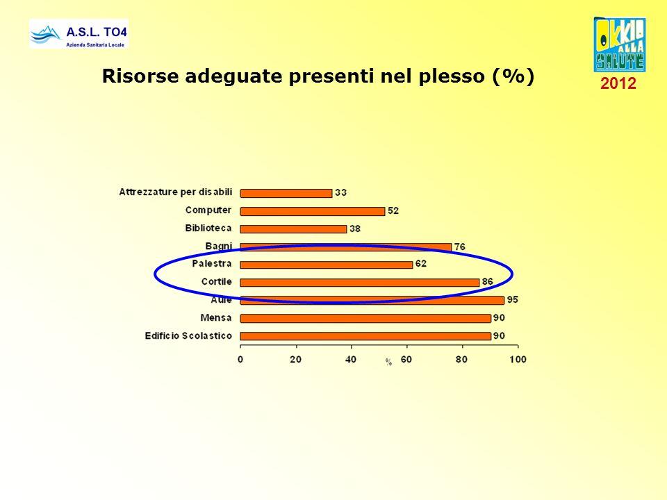 Risorse adeguate presenti nel plesso (%)