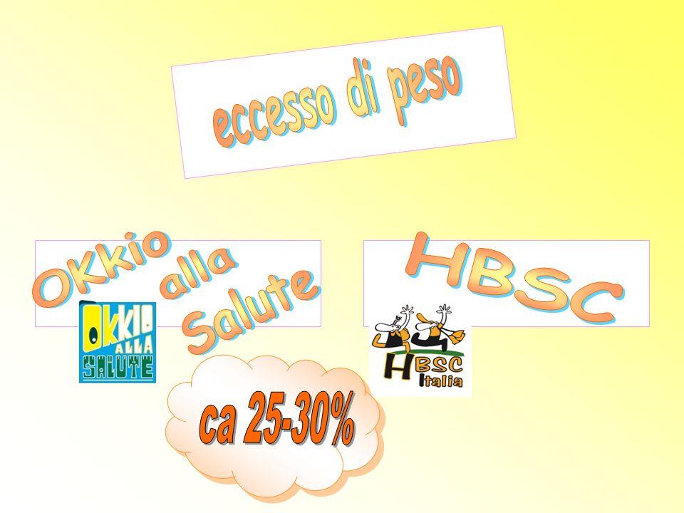 eccesso di peso OKkio Salute alla HBSC ca 25-30%